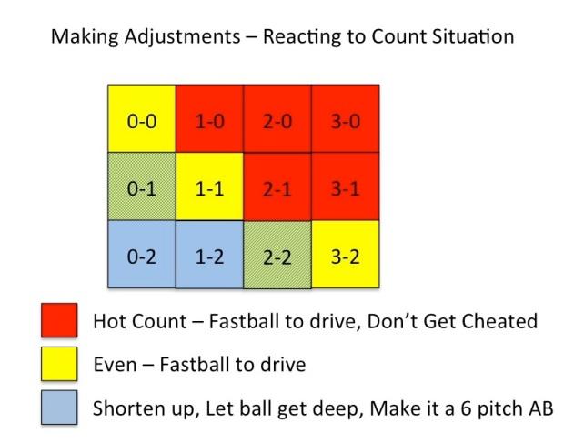 Adjust to count