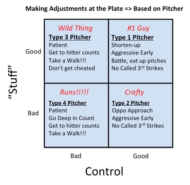 Adjust to Pitchers