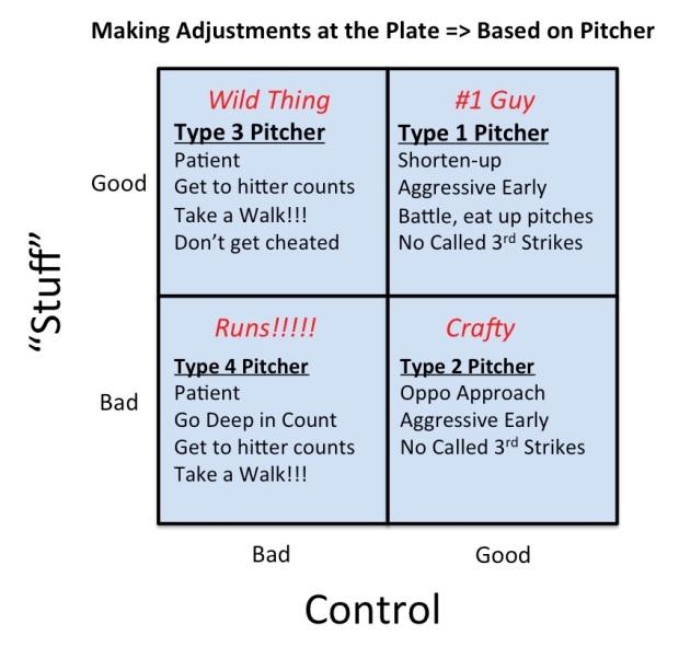 Adjust to Pitchers