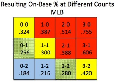 OBP vs Count