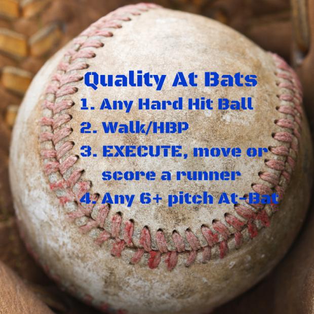 Quality At Bats