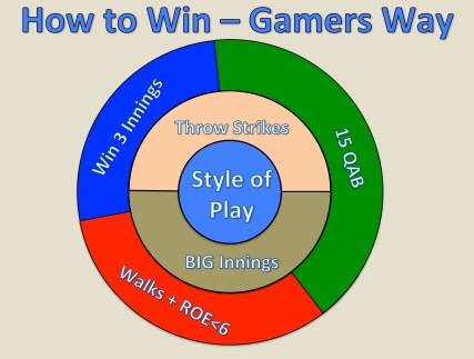 How To Win